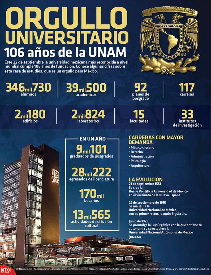 UNAM orgullo de México