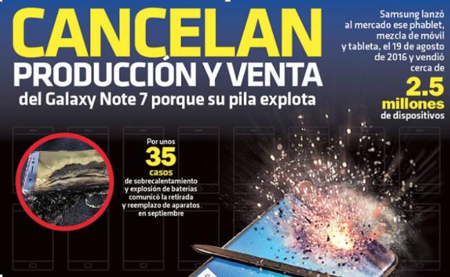 Cancelan producción y venta del Galaxy Note 7