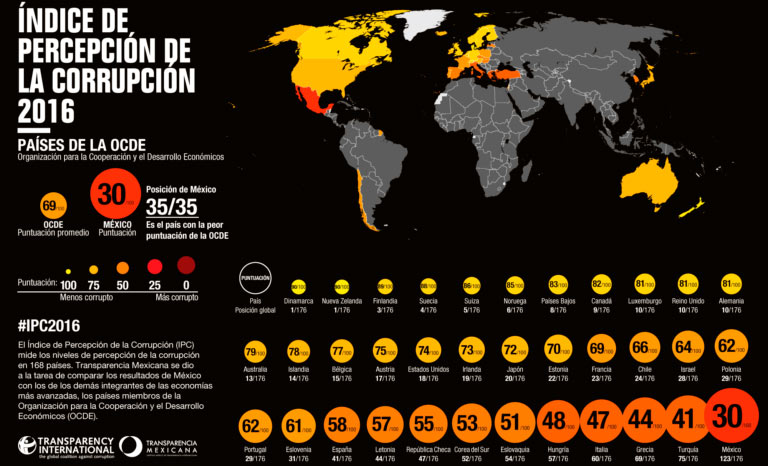 México, el más corrupto de la OCDE