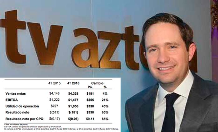 TVAzteca creció 21% en EDITBA en 4T