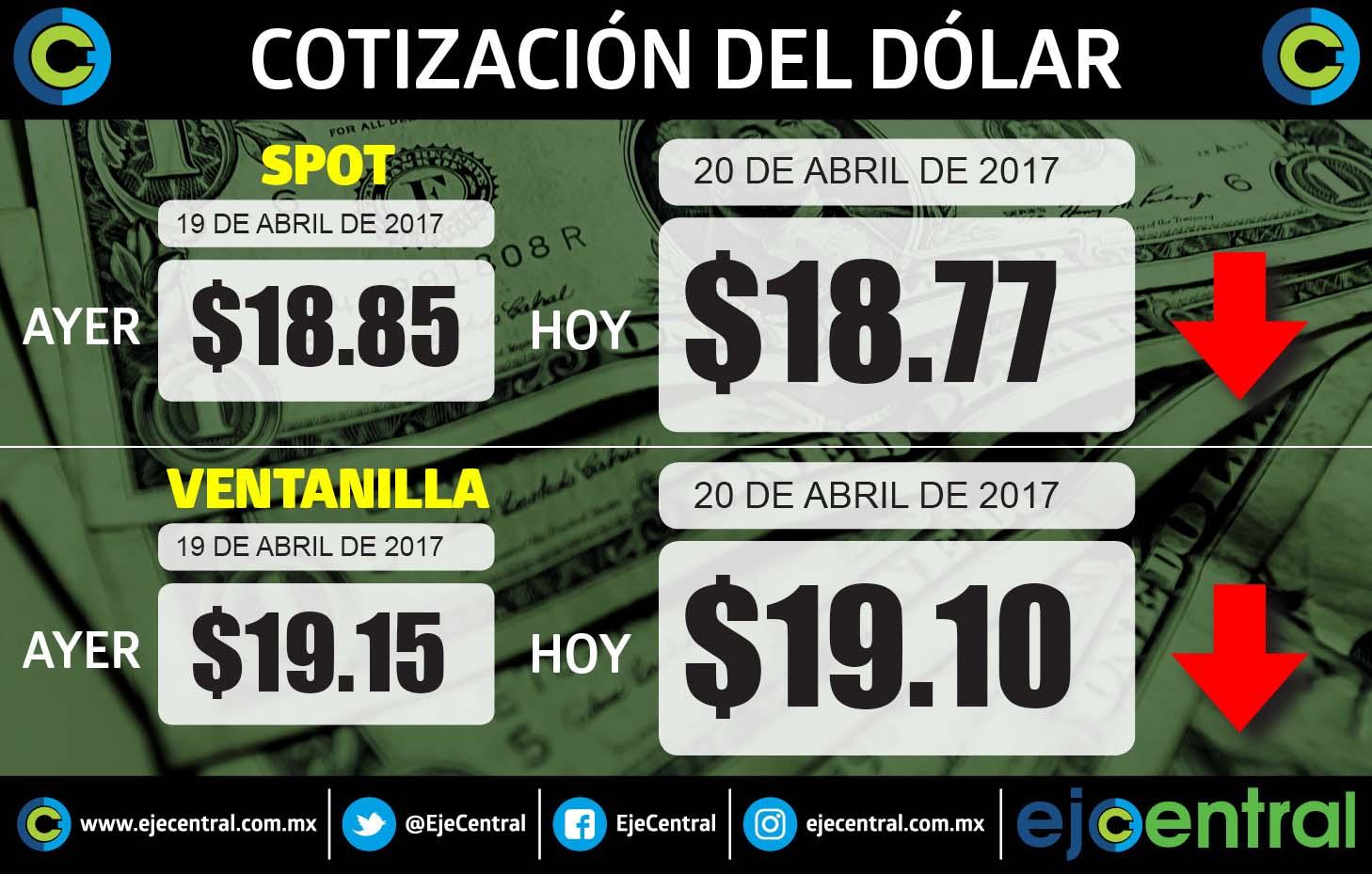 Dólar cierra jornada en 19.10 pesos