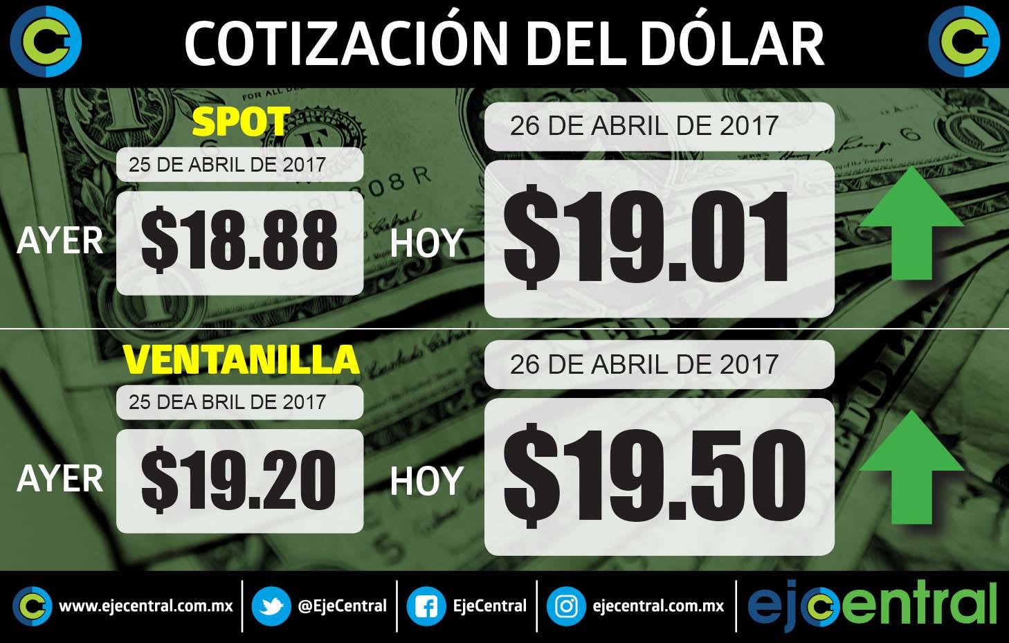 Tras feriado, dólar se mantiene en $19.15