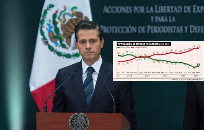 Solo 2 de cada 10 mexicanos aprueban a EPN