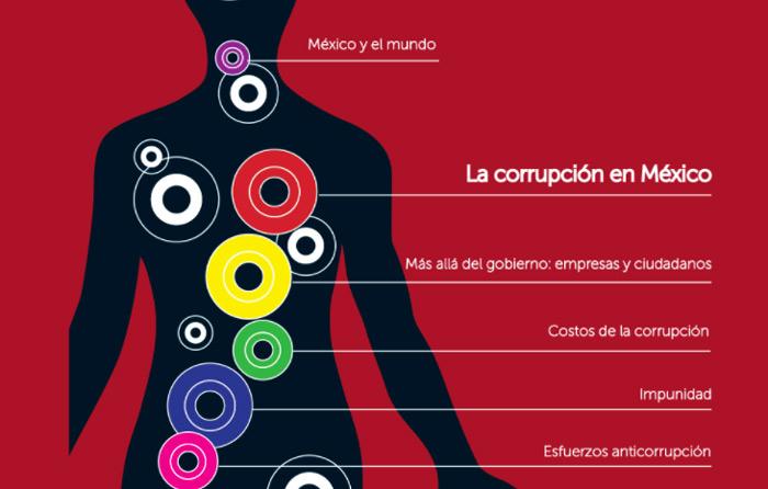 Una radiografía de la corrupción en México