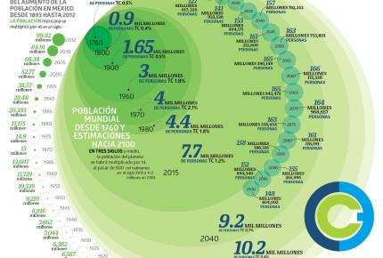 México se enfila a un nuevo boom demográfico