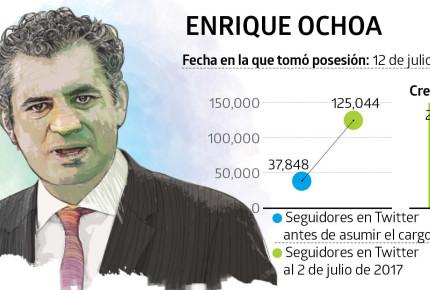 Ochoa sigue en cabildeo; PRI-Coahuila niega pagos y recaba firmas