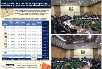 INE aprueba financiamiento histórico a partidos por 6,788 mdp