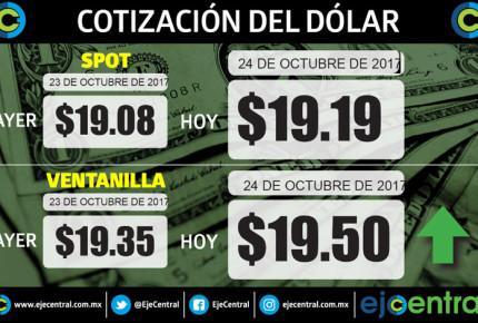 Dólar se cotiza 20.40 pesos tras triunfo de AMLO