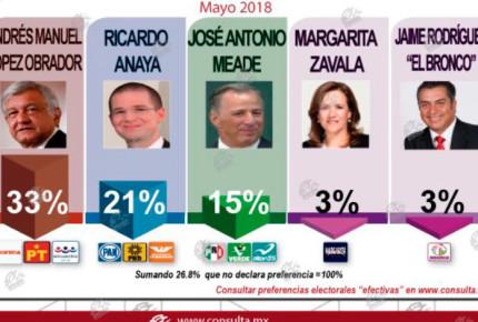 AMLO puntero con 32.6%; caen Zavala y Meade: Mitofsky