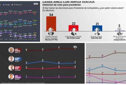 A 4 días de las elecciones, continúa lucha por el segundo lugar; AMLO lidera encuestas