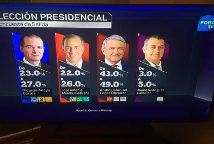 Pelea de cifras | AMLO gana la presidencia: Mitofsky y El Financiero