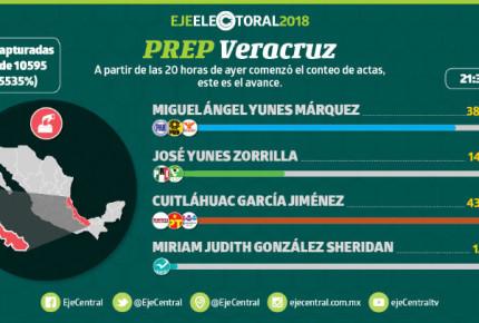 Cuitláhuac toma Veracruz, se lleva 43% de los votos