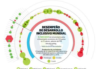 México, atascado en crecimiento inclusivo