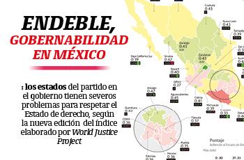 Endeble, gobernabilidad en México