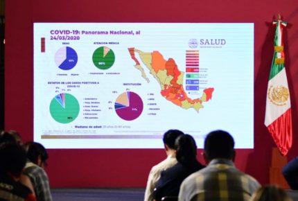 SSa reporta cinco muertes en México por Covid-19