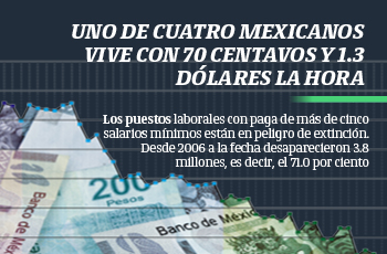 Uno de cuatro mexicanos vive con 70 centavos y 1.3 dólares la hora