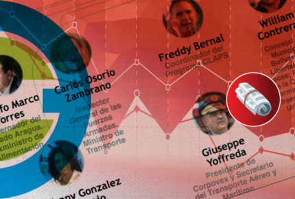 La red CLAP y su trama en México