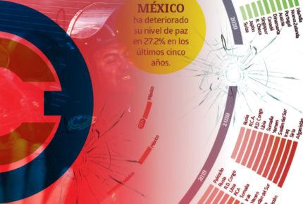 #Analítica   La paz en México sigue cayendo