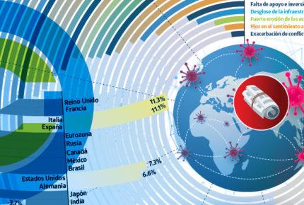 Analítica | Los peligros más allá de Covid