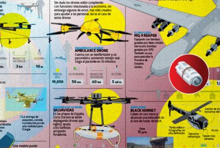 Drones, los ojos que ven todo