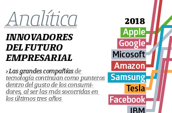 Analítica   Innovadores del futuro empresarial