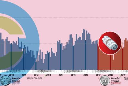 Con Biden las presiones económicas para México crecerán