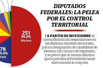Diputados federales: la pelea por el control territorial