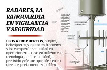 Radares, la vanguardia en vigilancia y seguridad