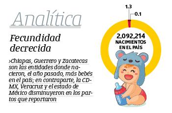 #Analítica | Fecundidad decrecida