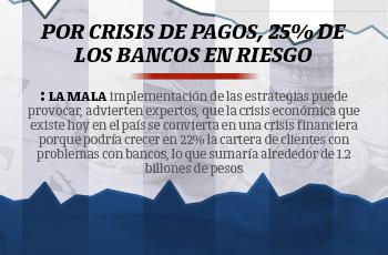 Por crisis de pagos, 25% de los bancos en riesgo