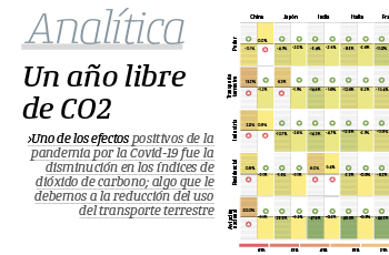 Analítica | Un año libre de CO2