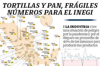 Tortillas y pan, frágiles números para el Inegi