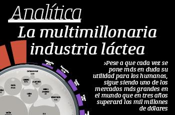 Analítica | La multimillonaria industria láctea