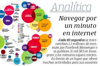 #Analítica | Navegar por un minuto en internet