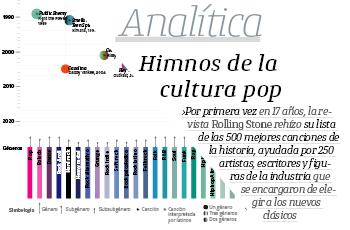 #Analítica | Himnos de la cultura pop