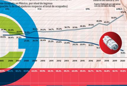 México, sociedad mal pagada