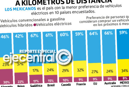 Consumidor mexicano, sin interés en comprar vehículos eléctricos