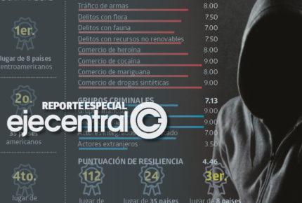 México, en el top 5 mundial de delincuencia organizada