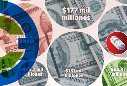 La Tres | Cada 400 minutos, un nuevo multimillonario