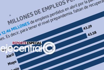 Pendientes de recuperar, 4.6 millones de los empleos que el virus se llevó