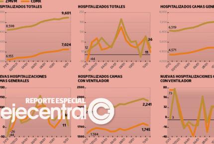 Pandemia avanza; en CDMX hay 890 camas