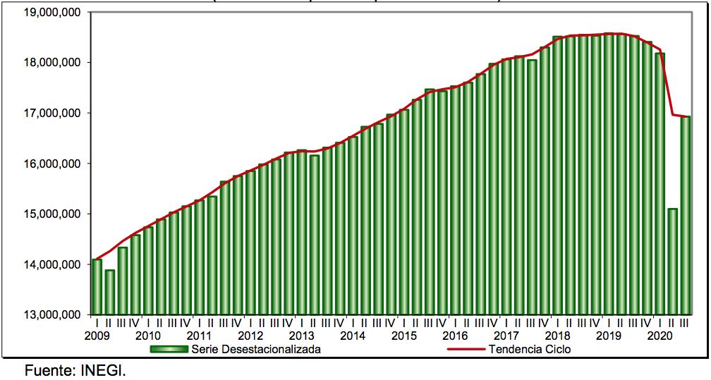 PIB del tercer trimestre del 2020