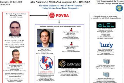 Descongelan cuentas de empresa ligada a red de evasión de Maduro